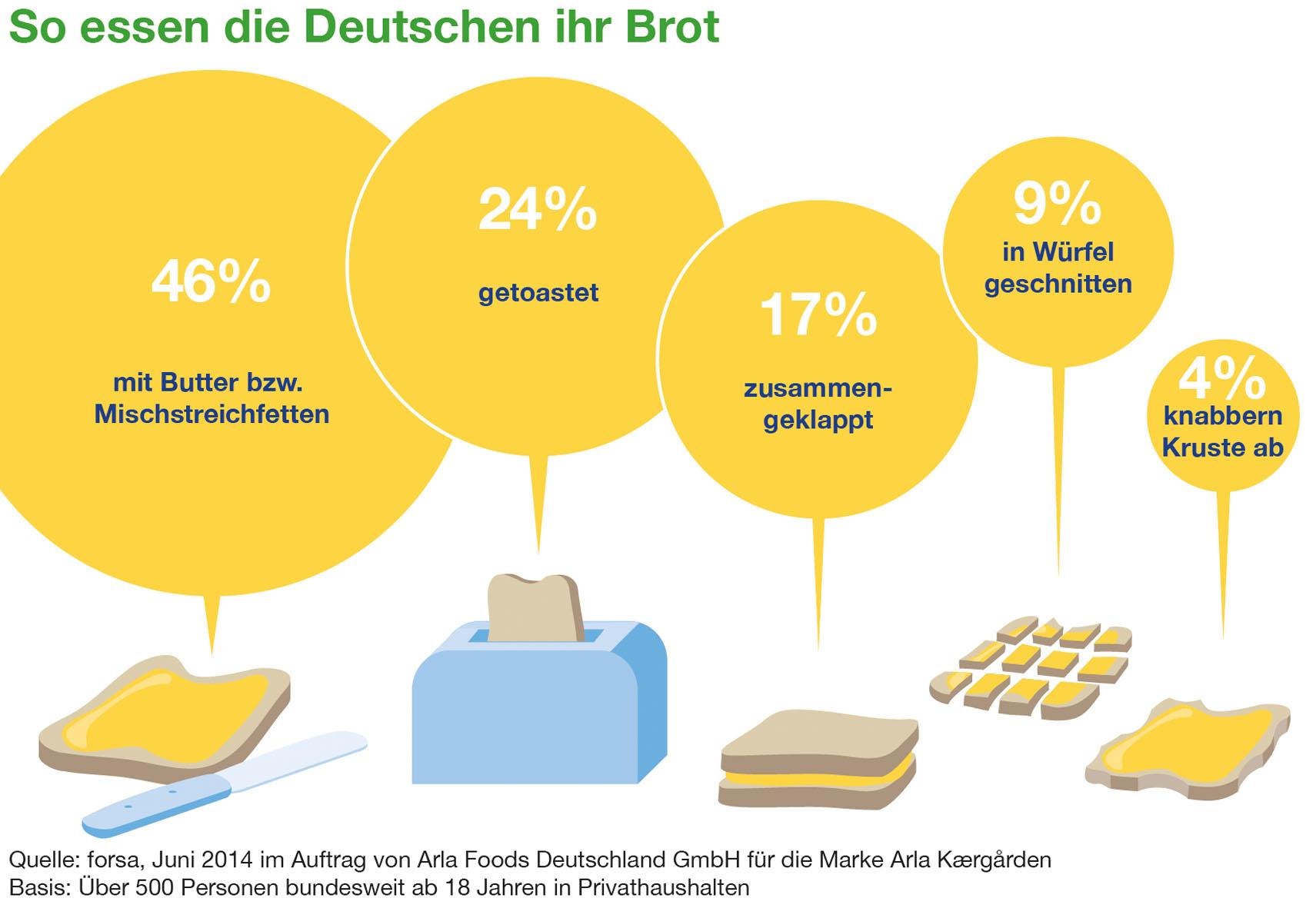 so essen die Deutschen ihr Brot
