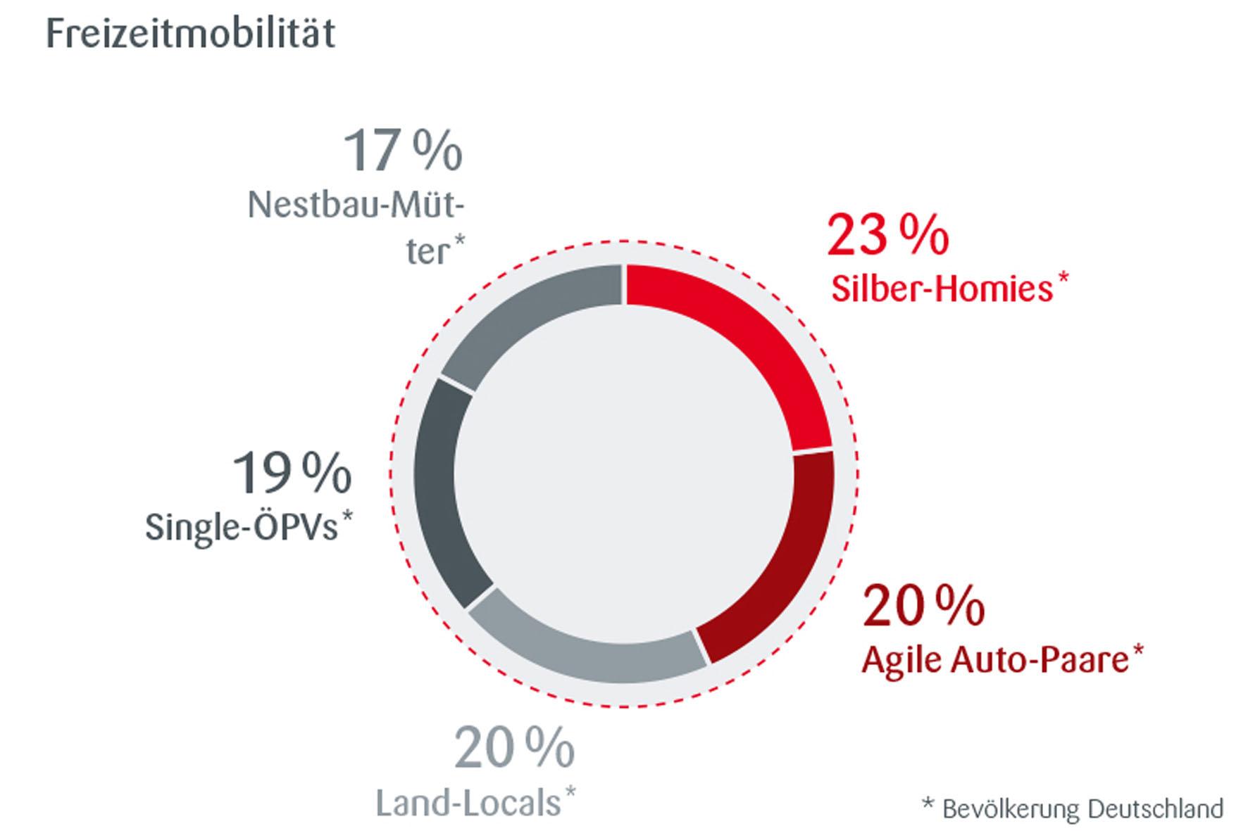 Auf einen Blick: die fünf Freizeitmobilitätstypen und ihr Anteil an der Bevölkerung in Deutschland.