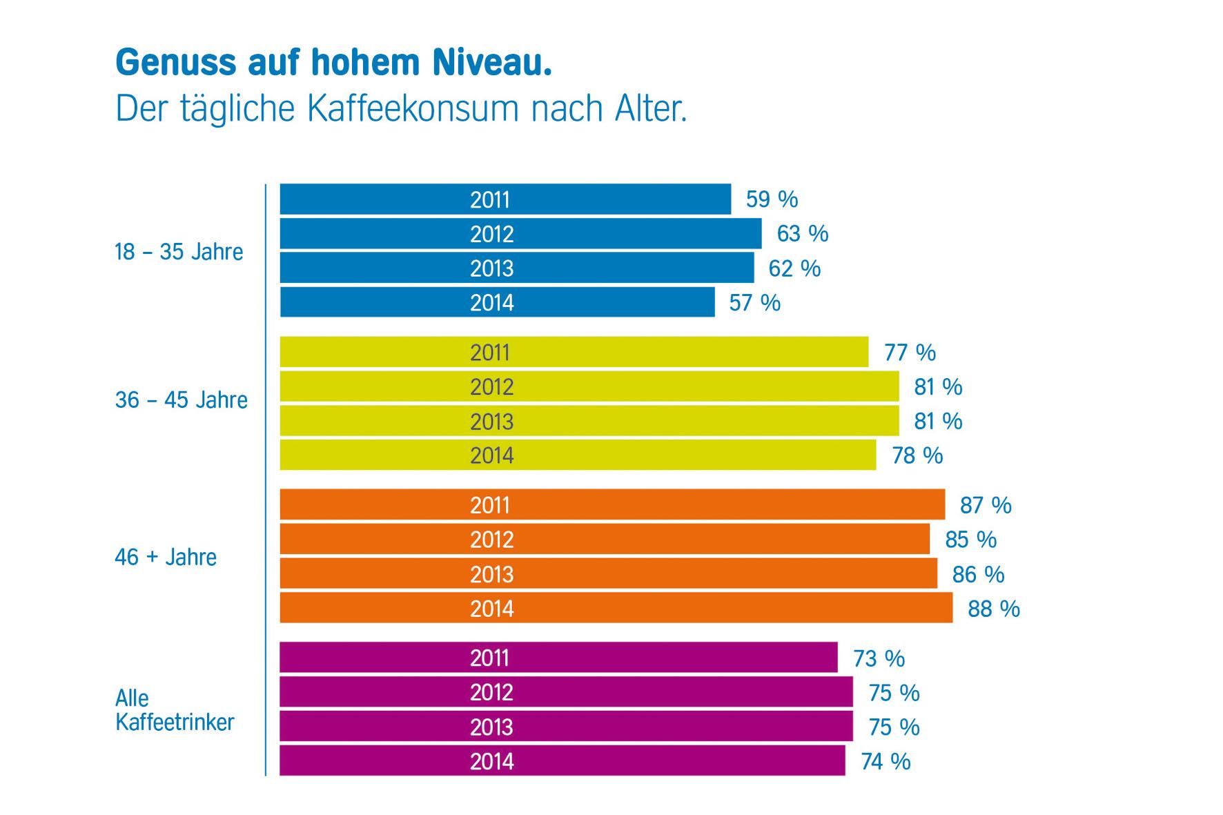 Eine aktuelle Studie hat interessante Daten zum Kaffeekonsum der Deutschen erbracht