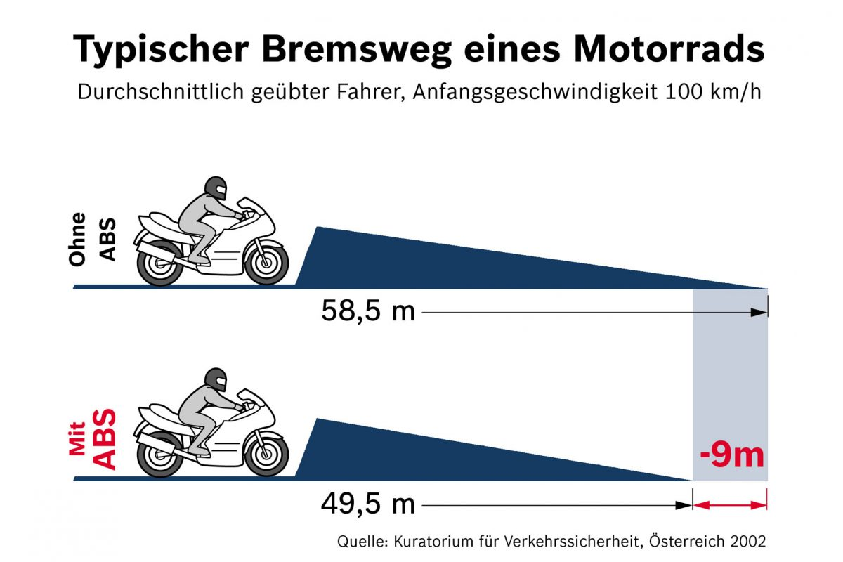 Mit ABS und ohne. Der Vergleich macht es deutlich: Ein ABS verkürzt den Bremsweg eines Bikes um die entscheidenden Meter.