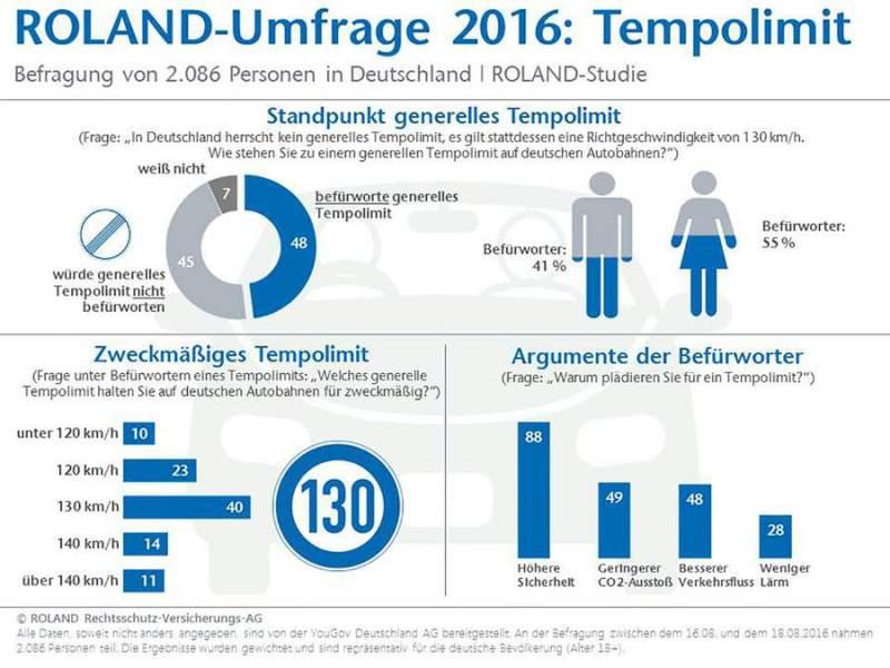 infografik-tempolimit-2016