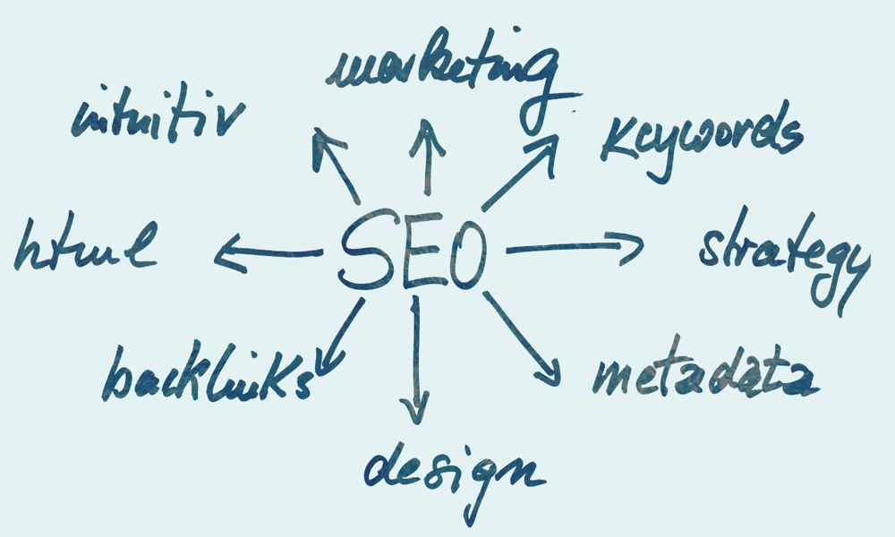 SEO-Webseite-Techniken-Strategie-Impessionen